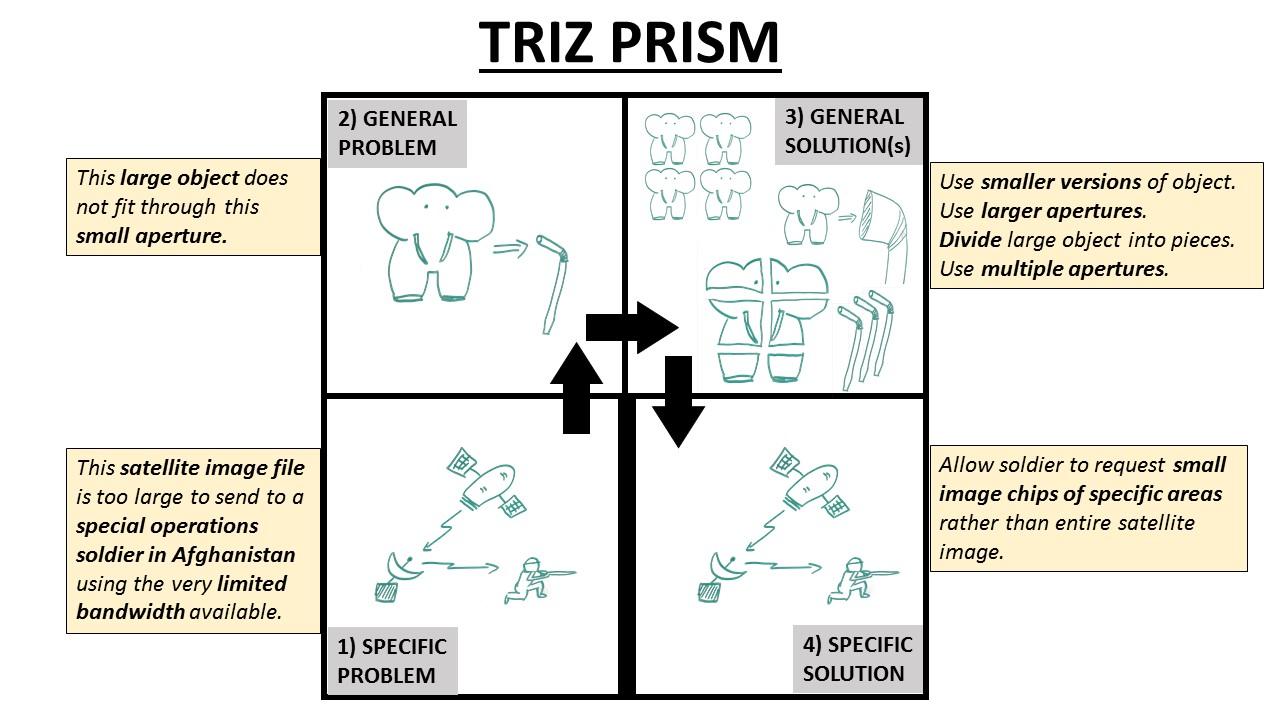 TRIZ Prism Example