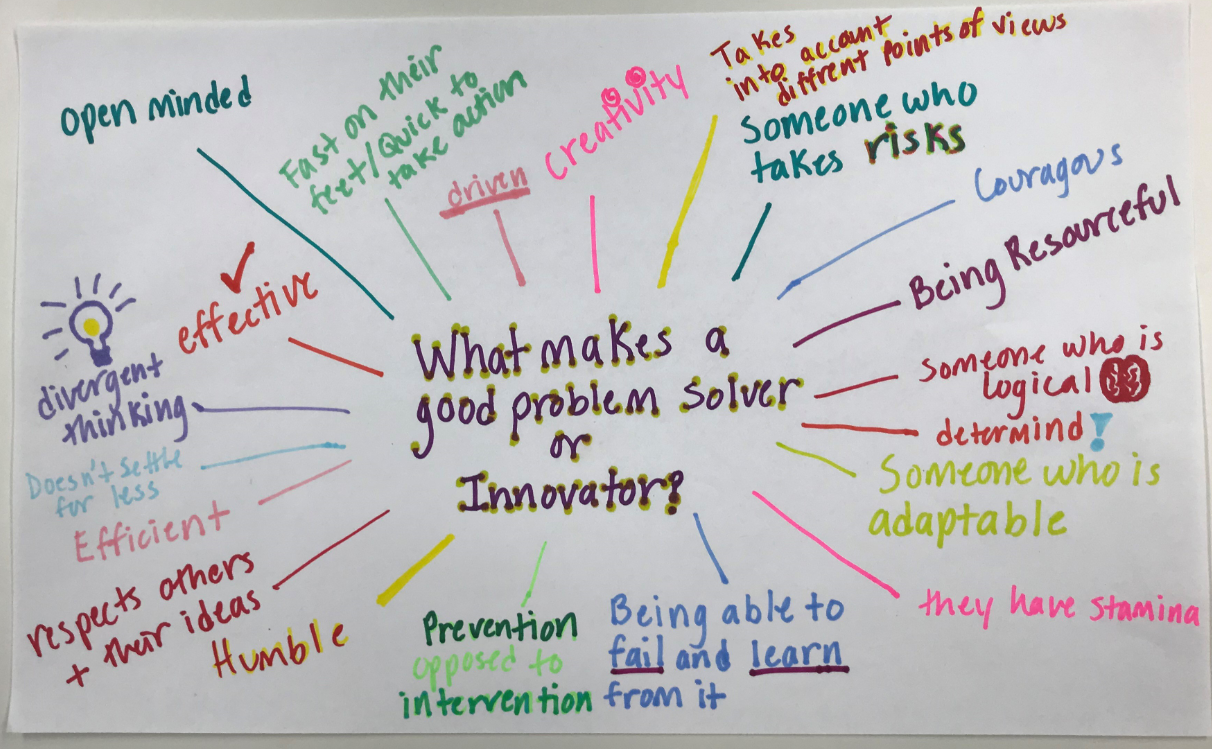 what makes a good problem solver or innovator diagram
