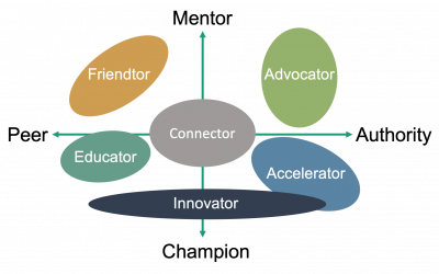 Building Your Cadre of Mentors