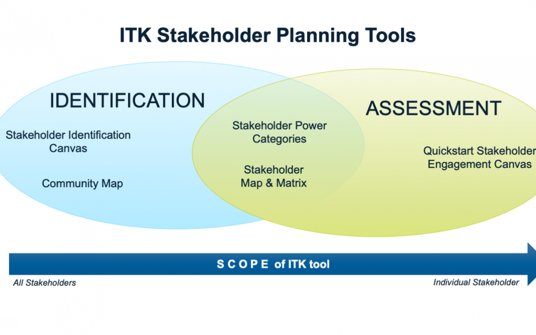 """Venn Diagram with two circles. Left circle is labeled Identification and right circle is labeled Assessment. In the left circle, two tools are listed: Stakeholder Identification Canvas and Community Map. In the intersection of the two circles, two tools are listed: Stakeholder Power Categories and Stakeholder Map & Matrix. In the right circle, one tool is listed: Quickstart Stakeholder Engagement Canvas. Below the venn diagram is an arrow running from left to right, which is labeled """"Scope of ITK Tool."""" The left-most part of the arrow is labeled """"All Stakeholders"""" and the right-most part of the arrow is labeled """"Individual Stakeholder."""""""