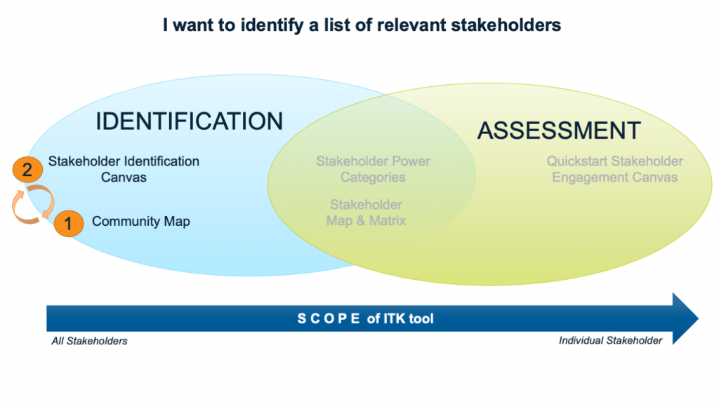 Venn Diagram with two circles. Left circle is labeled Identification and right circle is labeled Assessment. In the left circle, two tools are listed: Stakeholder Identification Canvas (labeled 2) and Community Map (labeled 1). Arrows show iteration between the two tools.