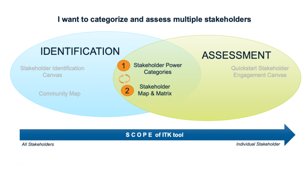 Venn Diagram with two circles. Left circle is labeled Identification and right circle is labeled Assessment. In the intersection of the two circles, two tools are listed: Stakeholder Power Categories (labeled 1) and Stakeholder Map & Matrix (labeled 2). Arrows show iteration between the two tools.