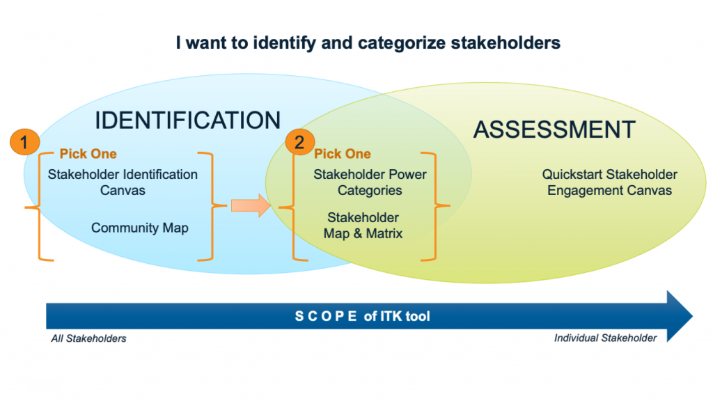 Venn Diagram with two circles. Left circle is labeled Identification and right circle is labeled Assessment. In the left circle, two tools are listed: Stakeholder Identification Canvas and Community Map. These are collectively labeled as '1' with instruction to 'Pick One.' In the intersection of the two circles, two tools are listed: Stakeholder Power Categories and Stakeholder Map & Matrix. These are collectively labeled as '2' with instructions to 'Pick One.'