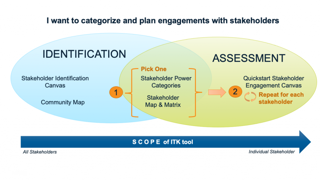 Venn Diagram with two circles. Left circle is labeled Identification and right circle is labeled Assessment. In the intersection of the two circles, two tools are listed: Stakeholder Power Categories and Stakeholder Map & Matrix. These are collectively labeled as '1' with instructions to 'Pick One.' In the right circle, one tool is listed: Quickstart Stakeholder Engagement Canvas (labeled '2' with iteration arrows and instructions to 'Repeat for each stakeholder').