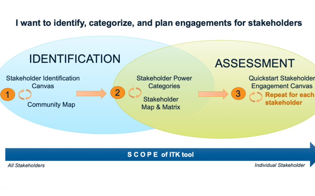 Stakeholder Toolchains